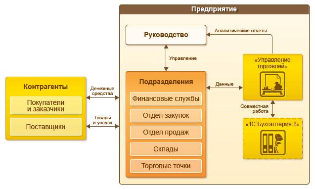 Схема автоматизации 1С